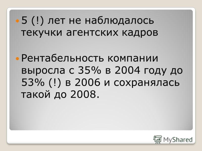 5 (!) лет не наблюдалось текучки агентских кадров Рентабельность компании выросла с 35% в 2004 году до 53% (!) в 2006 и сохранялась такой до 2008.