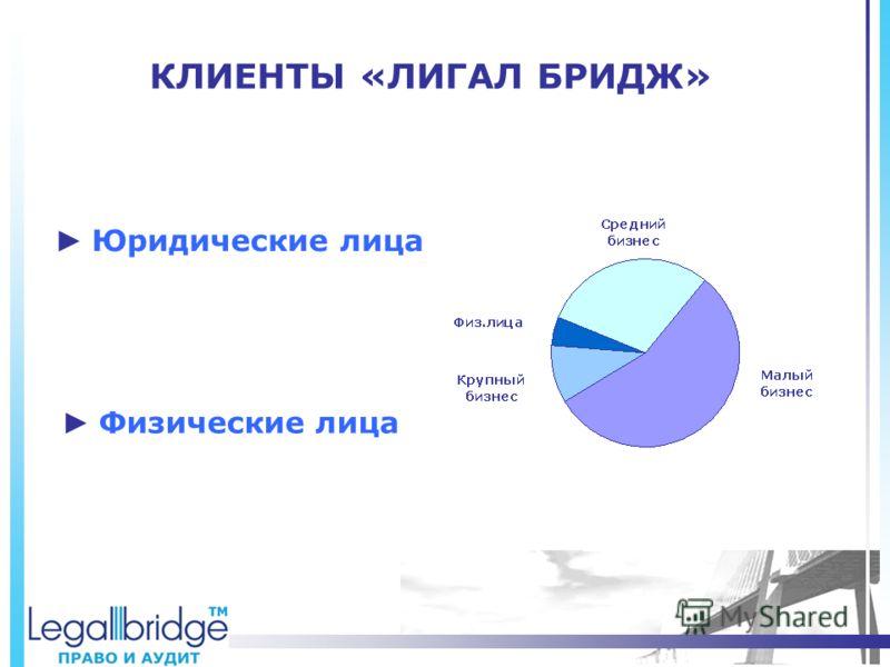 КЛИЕНТЫ «ЛИГАЛ БРИДЖ» Физические лица Юридические лица