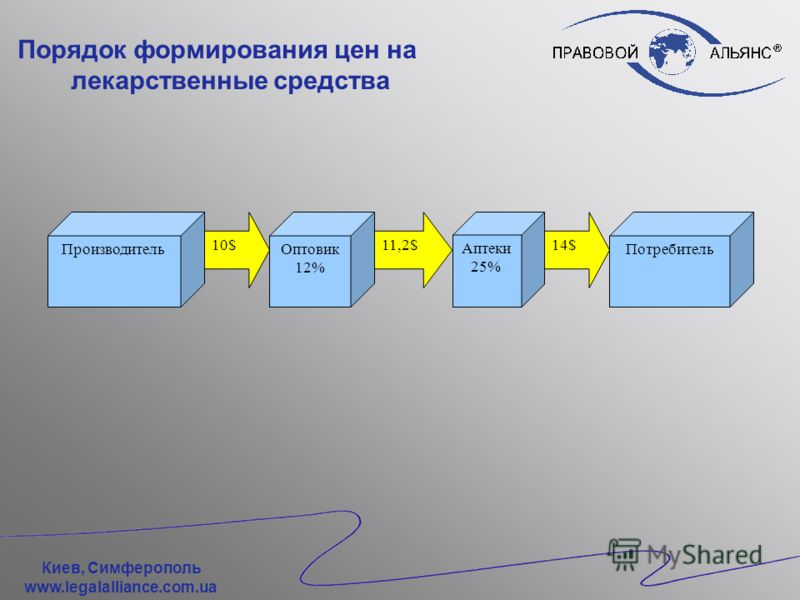 Киев, Симферополь www.legalalliance.com.ua Порядок формирования цен на лекарственные средства Оптово-отпускная цена: –Цена единицы импортированного товара; –Цена установленная между отечественным производителем и субъектом хозяйствования, осуществляю