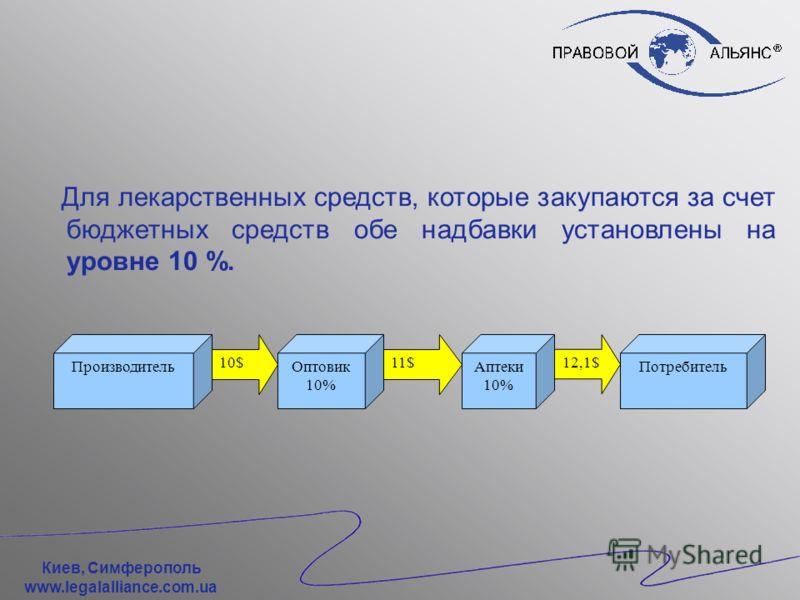 Киев, Симферополь www.legalalliance.com.ua Порядок формирования цен на лекарственные средства ПроизводительОптовик 12% Аптеки 25% 10$11,2$ 14$ Потребитель