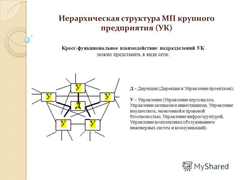 Иерархическая структура МП крупного предприятия (УК) Кросс-функциональное взаимодействие подразделений УК можно представить в виде сети: Д – Дирекция (Дирекция и Управление проектами); У – Управление (Управление персоналом, Управление активами и инве
