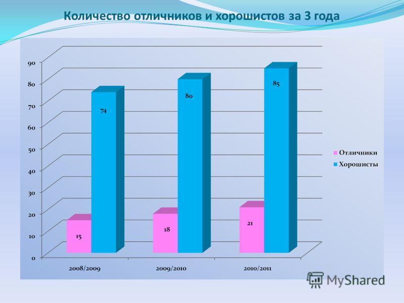 Количество отличников и хорошистов за 3 года