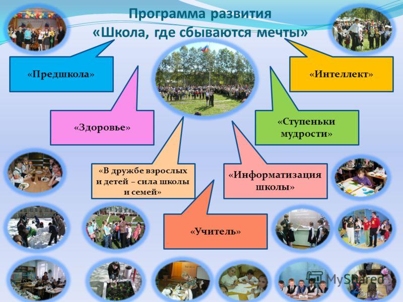 Программа развития «Школа, где сбываются мечты» «Предшкола» «Здоровье» «В дружбе взрослых и детей – сила школы и семей» «Учитель» «Информатизация школы» «Ступеньки мудрости» «Интеллект»