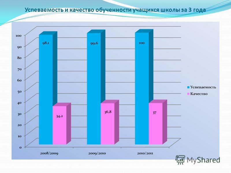 Успеваемость и качество обученности учащихся школы за 3 года