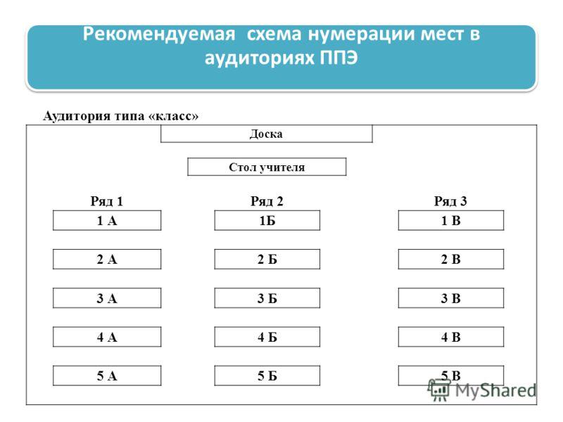 Рекомендуемая схема нумерации мест в аудиториях ППЭ Аудитория типа «класс» Доска Стол учителя Ряд 1Ряд 2Ряд 3 1 А1Б1 В 2 А2 Б2 В 3 А3 Б3 В 4 А4 Б4 В 5 А5 Б5 В