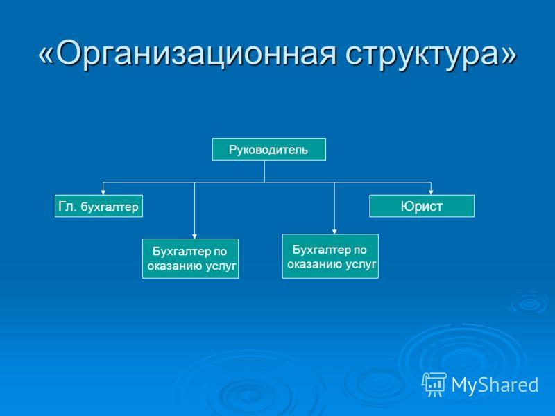 «Организационная структура» Руководитель Гл. бухгалтер Юрист Бухгалтер по оказанию услуг Бухгалтер по оказанию услуг