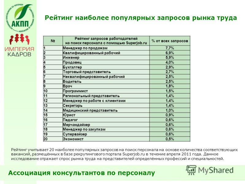 Рейтинг наиболее популярных запросов рынка труда Рейтинг запросов работодателей на поиск персонала с помощью Superjob.ru % от всех запросов 1Менеджер по продажам7,7% 2Квалифицированный рабочий6,9% 3Инженер5,9% 4Продавец4,0% 5Бухгалтер2,9% 6Торговый п