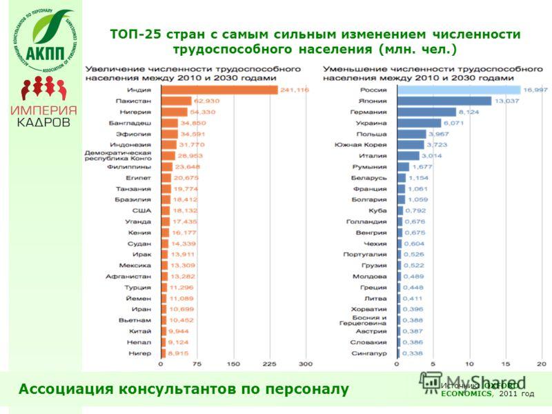 ТОП-25 стран с самым сильным изменением численности трудоспособного населения (млн. чел.) Ассоциация консультантов по персоналу Источник: OXFORD ECONOMICS, 2011 год