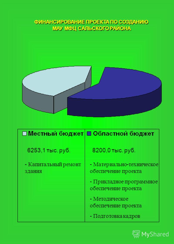 ФИНАНСИРОВАНИЕ ПРОЕКТА ПО СОЗДАНИЮ МАУ МФЦ САЛЬСКОГО РАЙОНА 6253,1 тыс. руб.8200,0 тыс. руб. - Материально-техническое обеспечение проекта - Прикладное программное обеспечение проекта - Методическое обеспечение проекта - Подготовка кадров - Капитальн