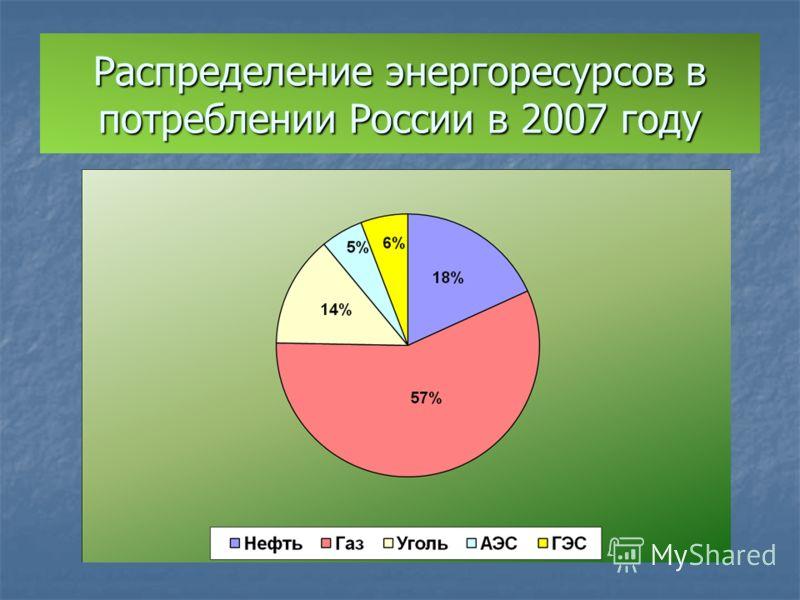 Распределение энергоресурсов в потреблении России в 2007 году