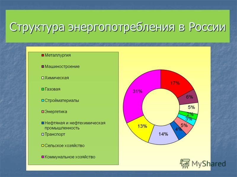 Структура энергопотребления в России