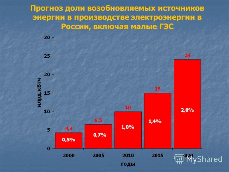 Прогноз доли возобновляемых источников энергии в производстве электроэнергии в России, включая малые ГЭС