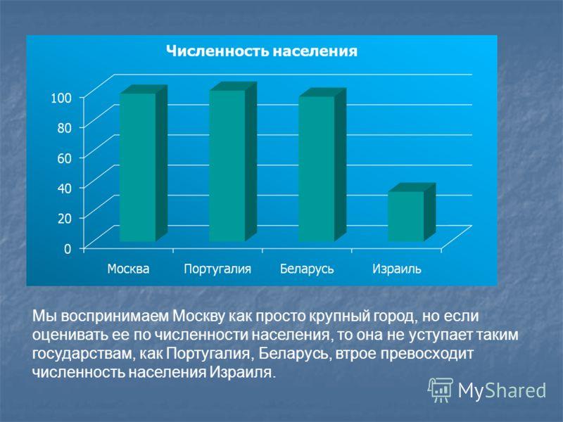 Мы воспринимаем Москву как просто крупный город, но если оценивать ее по численности населения, то она не уступает таким государствам, как Португалия, Беларусь, втрое превосходит численность населения Израиля.