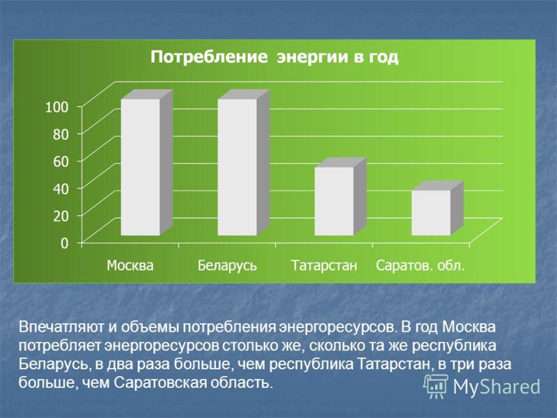 Впечатляют и объемы потребления энергоресурсов. В год Москва потребляет энергоресурсов столько же, сколько та же республика Беларусь, в два раза больше, чем республика Татарстан, в три раза больше, чем Саратовская область.