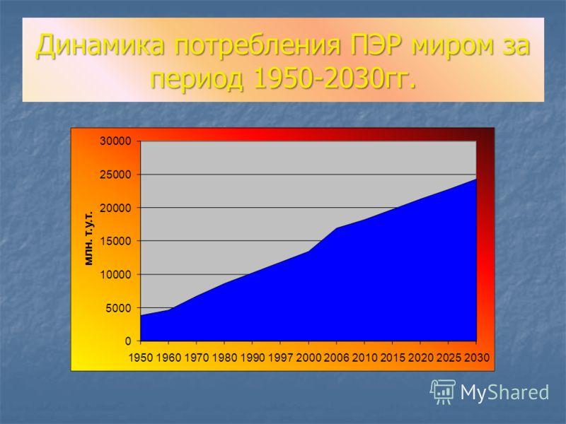 Динамика потребления ПЭР миром за период 1950-2030гг.
