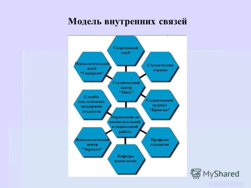 Модель внутренних связей содержание