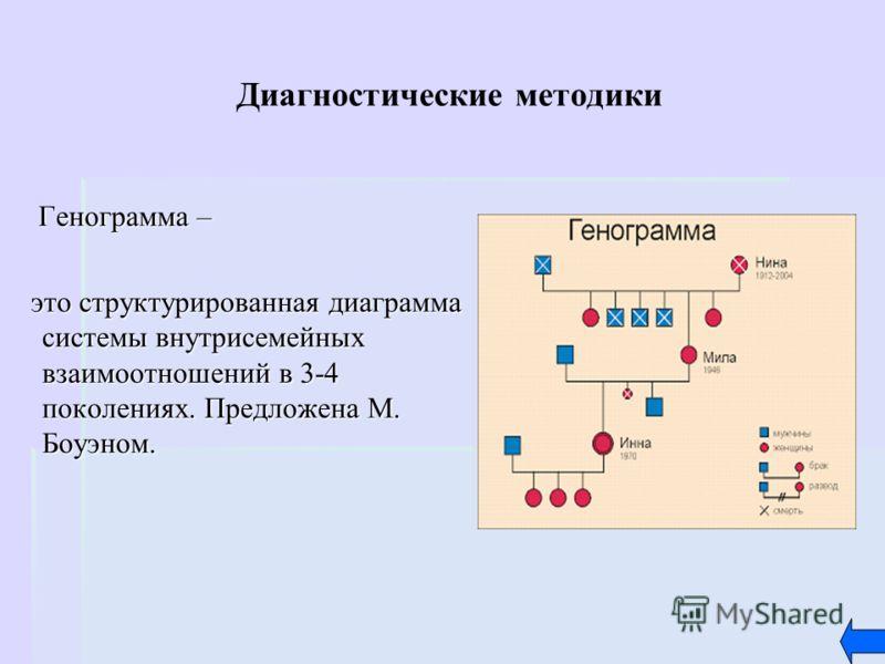 Диагностические методики Генограмма – Генограмма – это структурированная диаграмма системы внутрисемейных взаимоотношений в 3-4 поколениях. Предложена М. Боуэном. это структурированная диаграмма системы внутрисемейных взаимоотношений в 3-4 поколениях