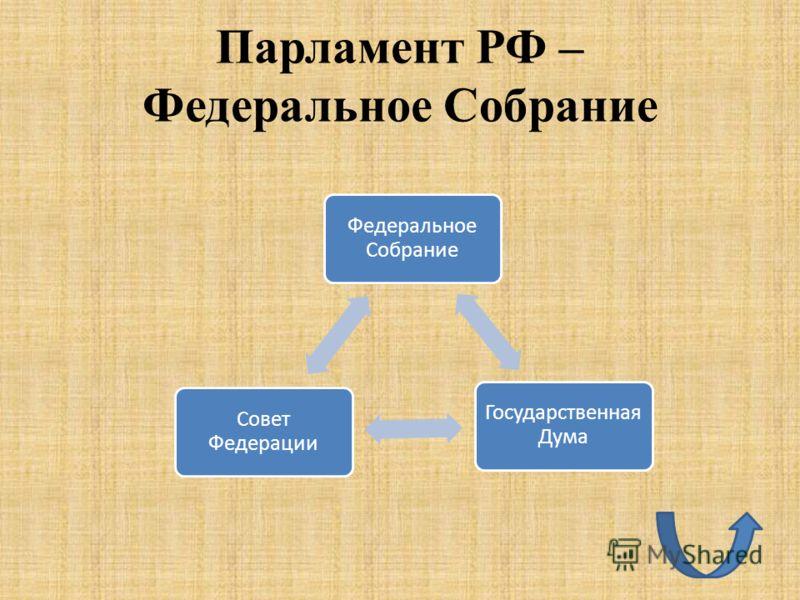 Парламент РФ – Федеральное Собрание Федеральное Собрание Государственная Дума Совет Федерации