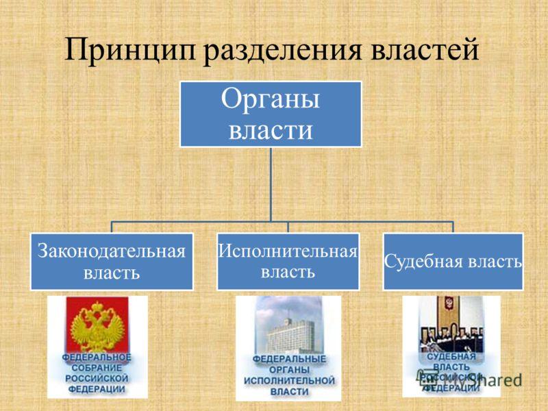 Принцип разделения властей Органы власти Законодательная власть Исполнительная власть Судебная власть