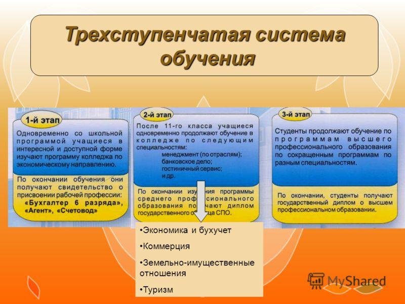 18 Трехступенчатая система обучения обучения Экономика и бухучет Коммерция Земельно-имущественные отношения Туризм