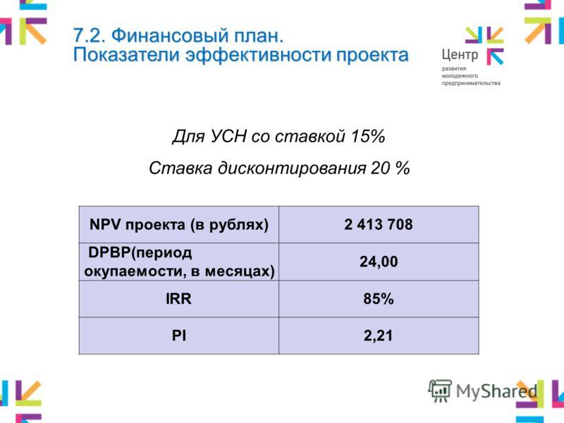 7.2. Финансовый план. Показатели эффективности проекта Для УСН со ставкой 15% Ставка дисконтирования 20 % NPV проекта (в рублях)2 413 708 DPBP(период окупаемости, в месяцах) 24,00 IRR85% PI2,21