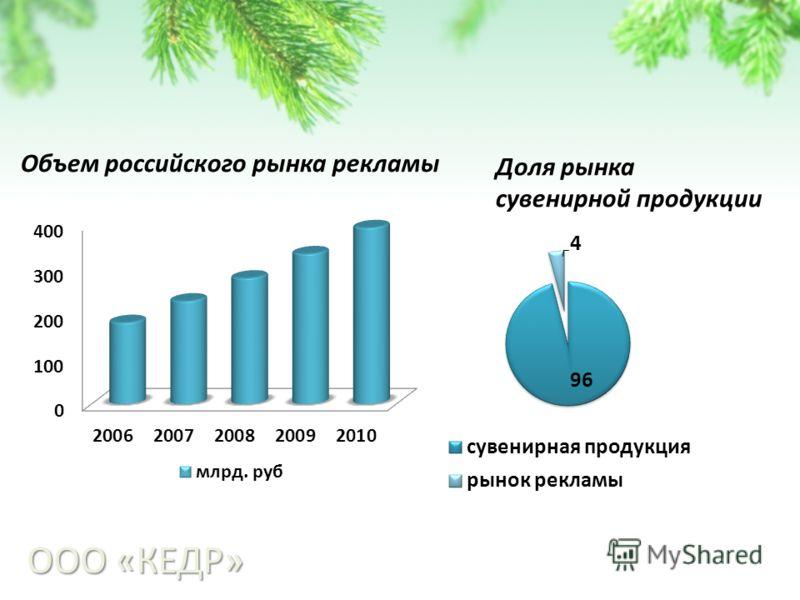 ООО «КЕДР» Объем российского рынка рекламы Доля рынка сувенирной продукции