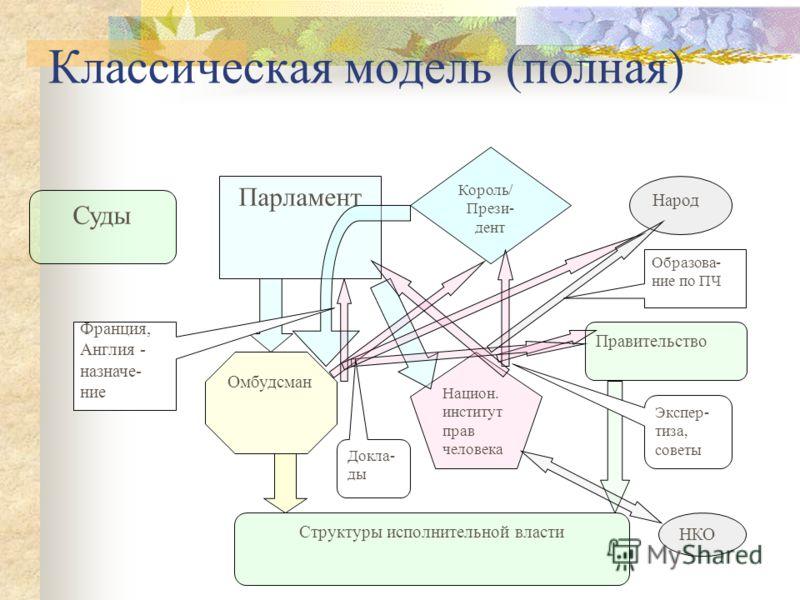 Классическая модель Король/ Прези- дент Парламент Структуры исполнительной власти Суды Омбуд- сман
