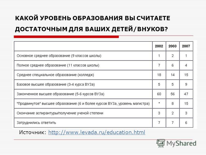 КАКОЙ УРОВЕНЬ ОБРАЗОВАНИЯ ВЫ СЧИТАЕТЕ ДОСТАТОЧНЫМ ДЛЯ ВАШИХ ДЕТЕЙ/ВНУКОВ? Источник: http://www.levada.ru/education.htmlhttp://www.levada.ru/education.html