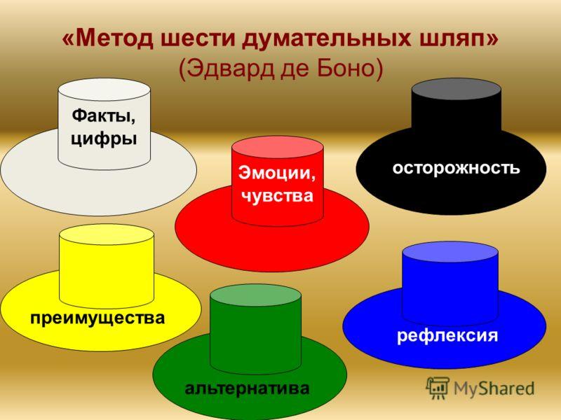 «Метод шести думательных шляп» (Эдвард де Боно) Факты, цифры Эмоции, чувства осторожность преимущества альтернатива рефлексия