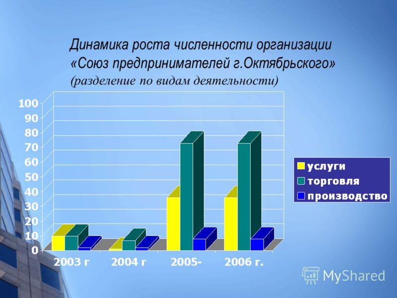 Динамика роста численности организации «Союз предпринимателей г.Октябрьского» (разделение по видам деятельности)