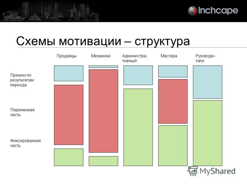 Схемы мотивации – структура Фиксированная часть Переменная часть Премии по результатам периода МеханикиПродавцыАдминистра- тивный МастераРуководи- тели
