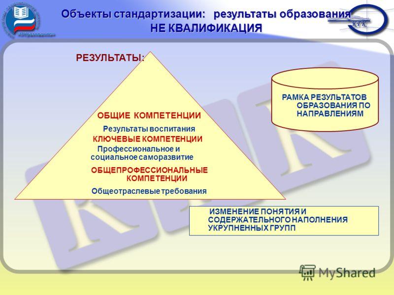 РЕЗУЛЬТАТЫ: ОБЩИЕ КОМПЕТЕНЦИИ Результаты воспитания КЛЮЧЕВЫЕ КОМПЕТЕНЦИИ Профессиональное и социальное саморазвитие ОБЩЕПРОФЕССИОНАЛЬНЫЕ КОМПЕТЕНЦИИ Общеотраслевые требования ИЗМЕНЕНИЕ ПОНЯТИЯ И СОДЕРЖАТЕЛЬНОГО НАПОЛНЕНИЯ УКРУПНЕННЫХ ГРУПП Объекты ст