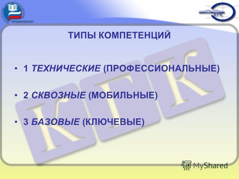 ТИПЫ КОМПЕТЕНЦИЙ 1 ТЕХНИЧЕСКИЕ (ПРОФЕССИОНАЛЬНЫЕ) 2 СКВОЗНЫЕ (МОБИЛЬНЫЕ) 3 БАЗОВЫЕ (КЛЮЧЕВЫЕ)