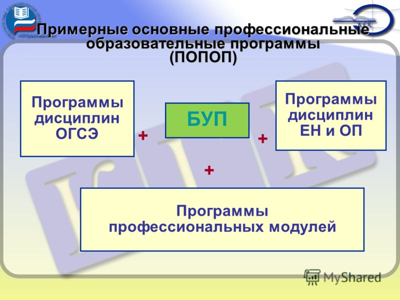 Примерные основные профессиональные образовательные программы (ПОПОП) БУП + Программы дисциплин ОГСЭ Программы дисциплин ЕН и ОП Программы профессиональных модулей + +