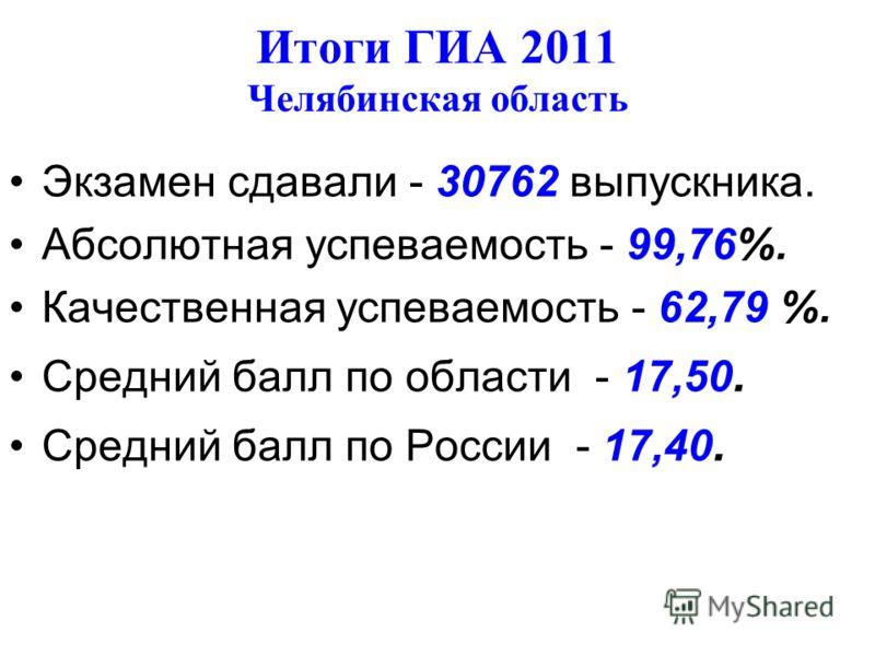 Итоги ГИА 2011 Челябинская область Экзамен сдавали - 30762 выпускника. Абсолютная успеваемость - 99,76%. Качественная успеваемость - 62,79 %. Средний балл по области - 17,50. Средний балл по России - 17,40.