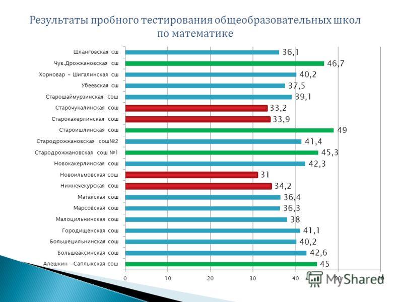 Результаты пробного тестирования общеобразовательных школ по математике