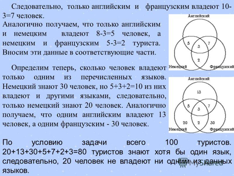 Следовательно, только английским и французским владеют 10- 3=7 человек. Определим теперь, сколько человек владеют только одним из перечисленных языков. Немецкий знают 30 человек, но 5+3+2=10 из них владеют и другими языками, следовательно, только нем