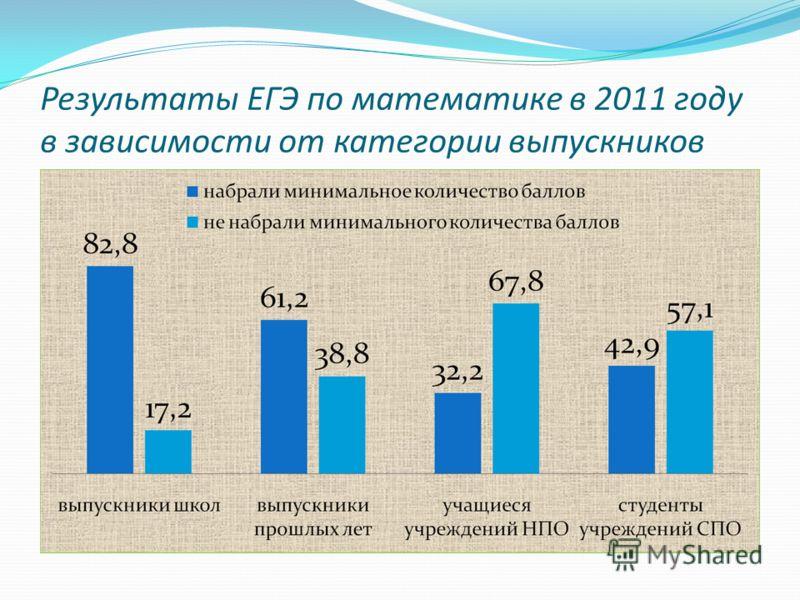 Результаты ЕГЭ по математике в 2011 году в зависимости от категории выпускников