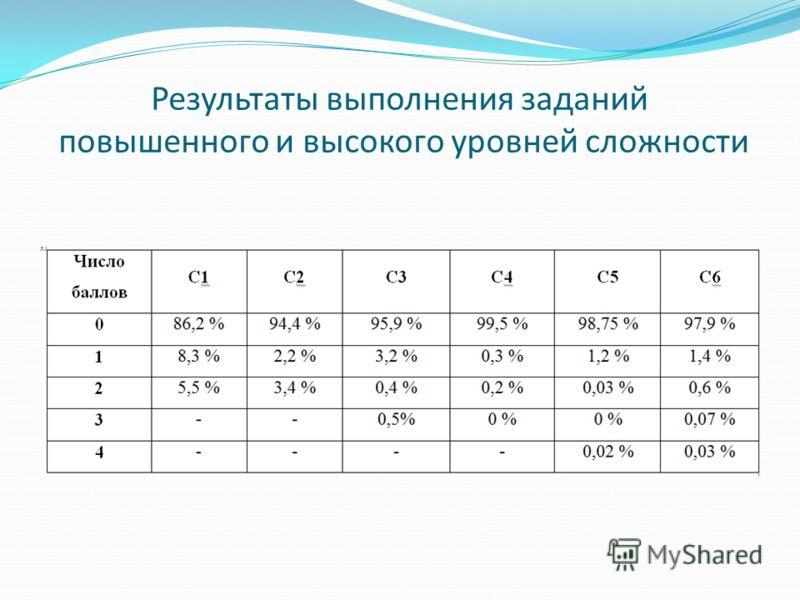 Результаты выполнения заданий повышенного и высокого уровней сложности