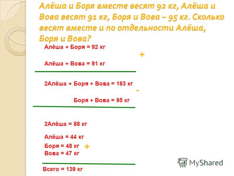 Алёша и Боря вместе весят 92 кг, Алёша и Вова весят 91 кг, Боря и Вова – 95 кг. Сколько весят вместе и по отдельности Алёша, Боря и Вова ? Алёша + Боря = 92 кг Алёша + Вова = 91 кг 2Алёша + Боря + Вова = 183 кг Боря + Вова = 95 кг 2Алёша = 88 кг + -