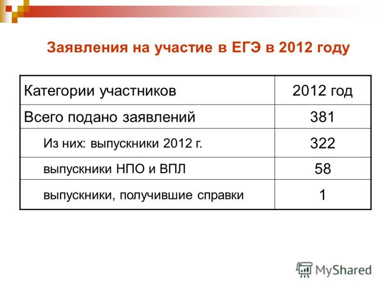 Заявления на участие в ЕГЭ в 2012 году Категории участников2012 год Всего подано заявлений381 Из них: выпускники 2012 г. 322 выпускники НПО и ВПЛ 58 выпускники, получившие справки 1