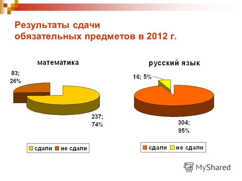 Результаты сдачи обязательных предметов в 2012 г.