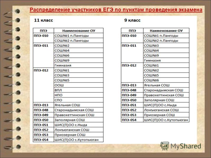 Распределение участников ЕГЭ по пунктам проведения экзамена