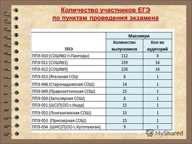 Количество участников ЕГЭ по пунктам проведения экзамена