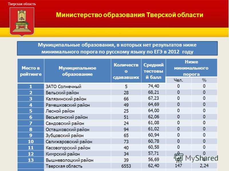 Министерство образования Тверской области Муниципальные образования, в которых нет результатов ниже минимального порога по русскому языку по ЕГЭ в 2012 году Место в рейтинге Муниципальное образование Количеств о сдававших Средний тестовы й балл Ниже