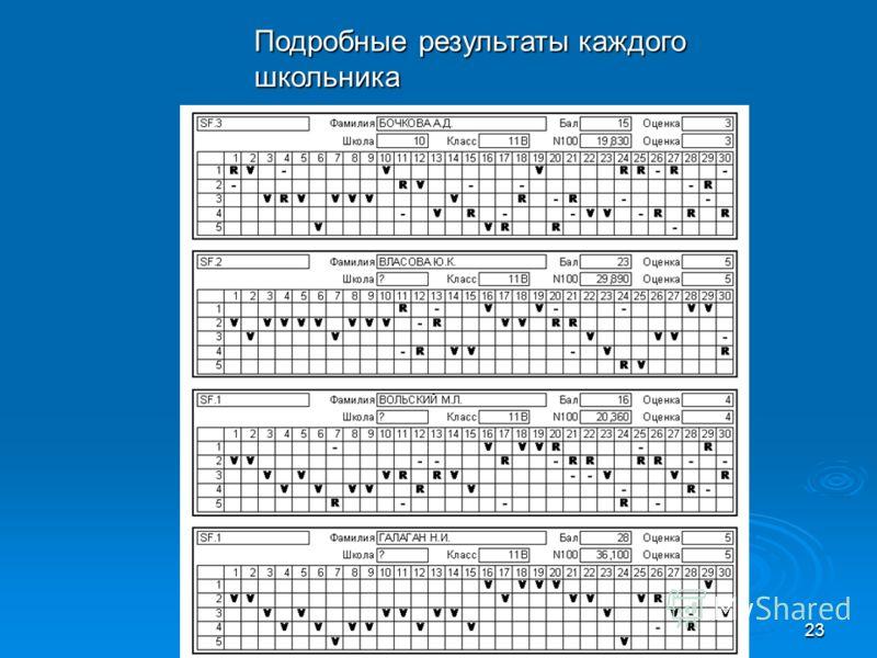 23 Подробные результаты каждого школьника
