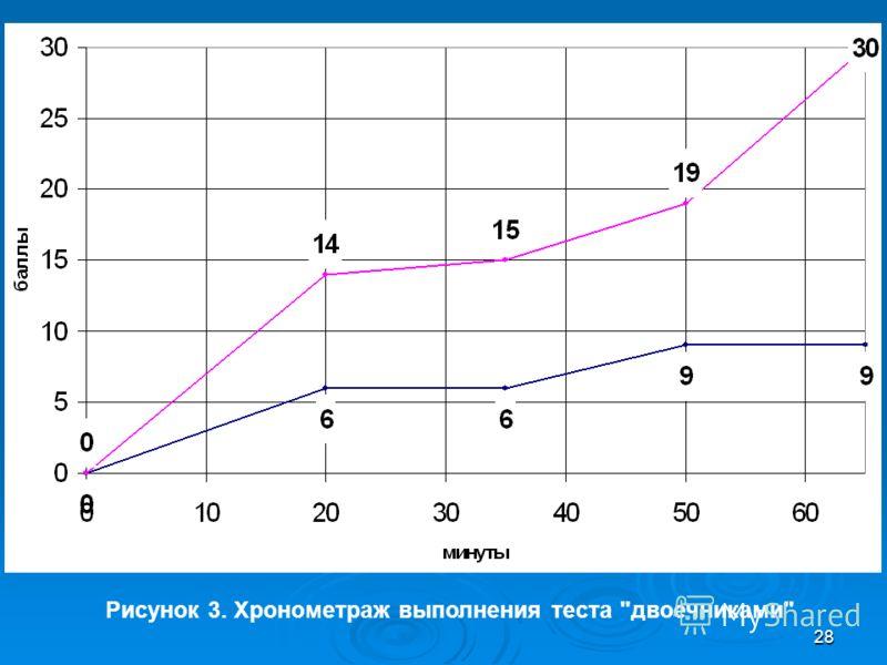 28 ы Рисунок 3. Хронометраж выполнения теста двоечниками