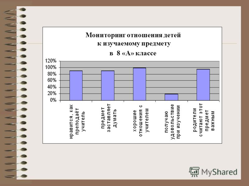 Мониторинг отношения детей к изучаемому предмету в 8 «А» классе