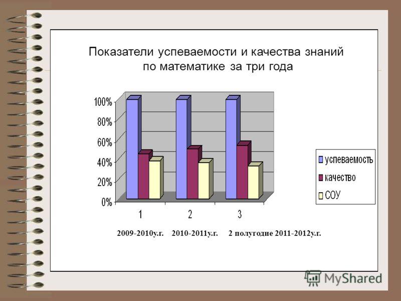 Показатели успеваемости и качества знаний по математике за три года 2009-2010у.г. 2010-2011у.г. 2 полугодие 2011-2012у.г.