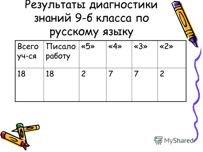 Результаты диагностики знаний 9-б класса по русскому языку Всего уч-ся Писало работу «5»«4»«3»«2» 18 2772